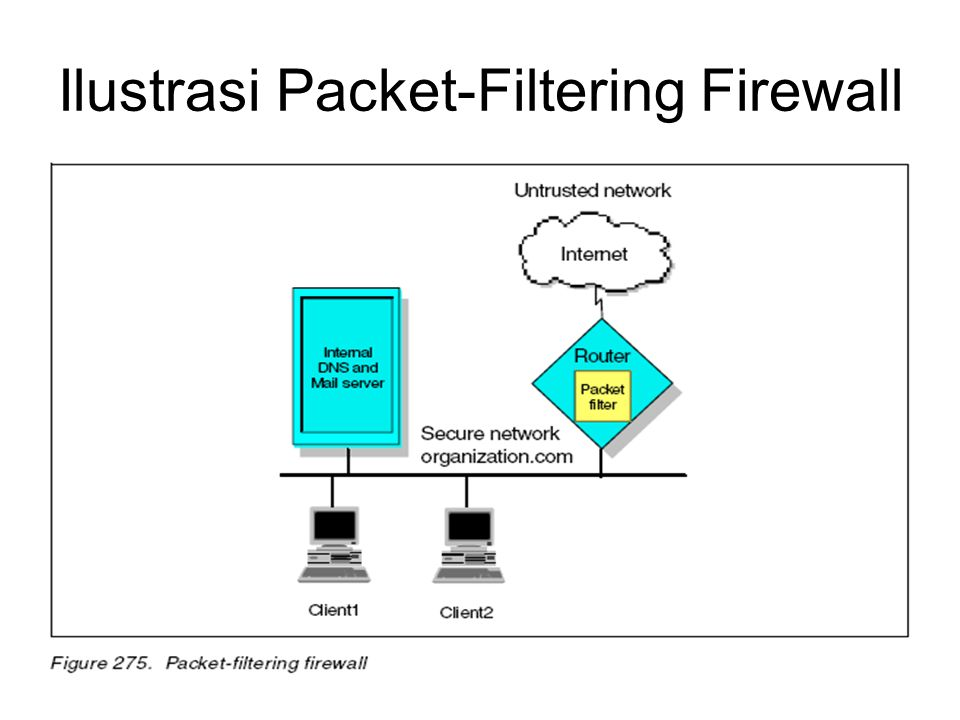 Ilustrasi Packet-Filtering Firewall