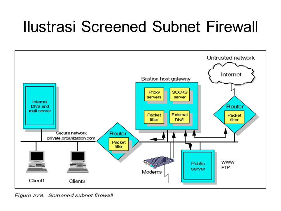 Ilustrasi Screened Subnet Firewall