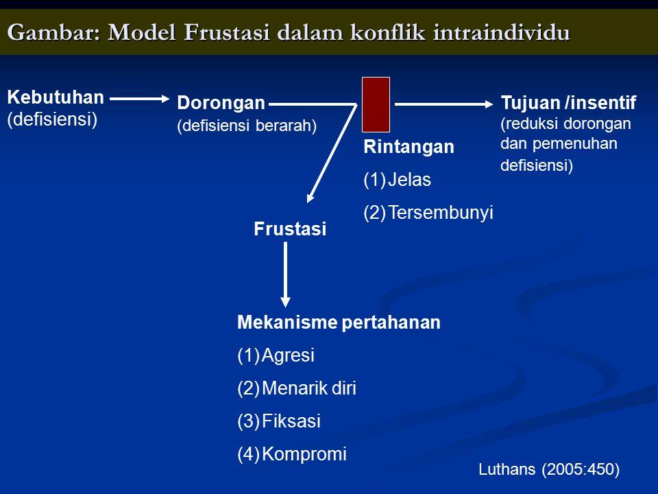 Gambar: Model Frustasi dalam konflik intraindividu