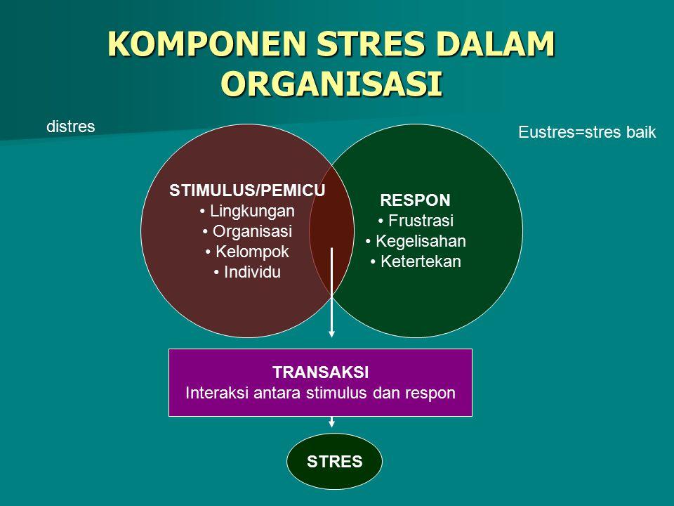 KOMPONEN STRES DALAM ORGANISASI