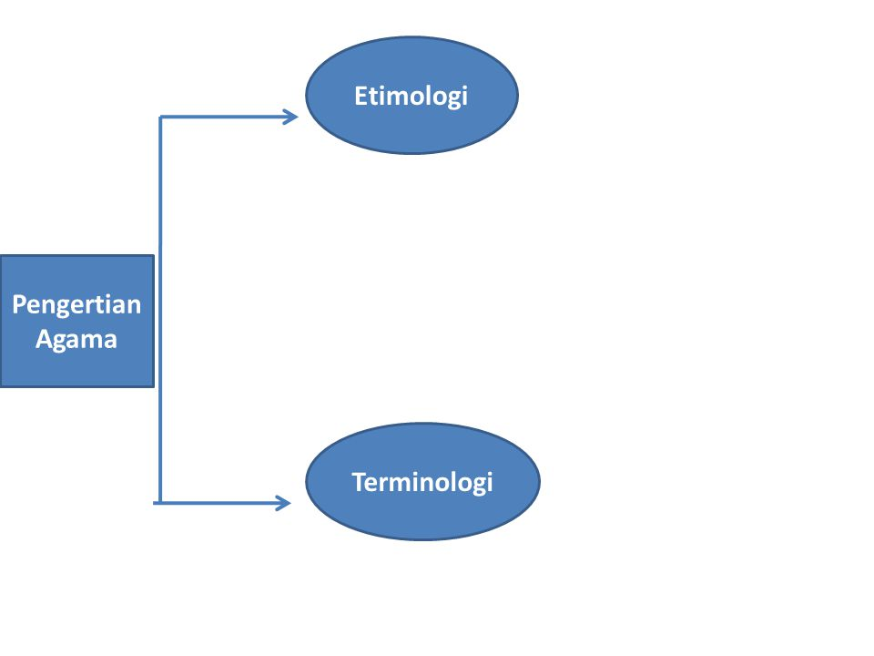 Etimologi Pengertian Agama Terminologi