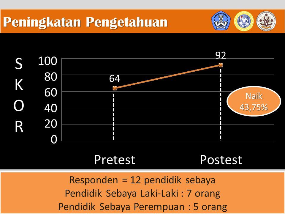 S K O R Peningkatan Pengetahuan 100 80 60 40 20