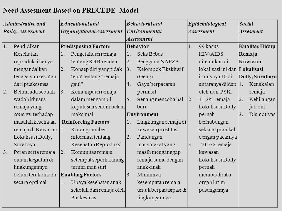 Need Assesment Based on PRECEDE Model