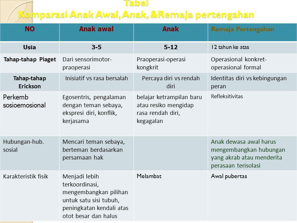 Tabel Komparasi Anak Awal, Anak, &Remaja pertengahan