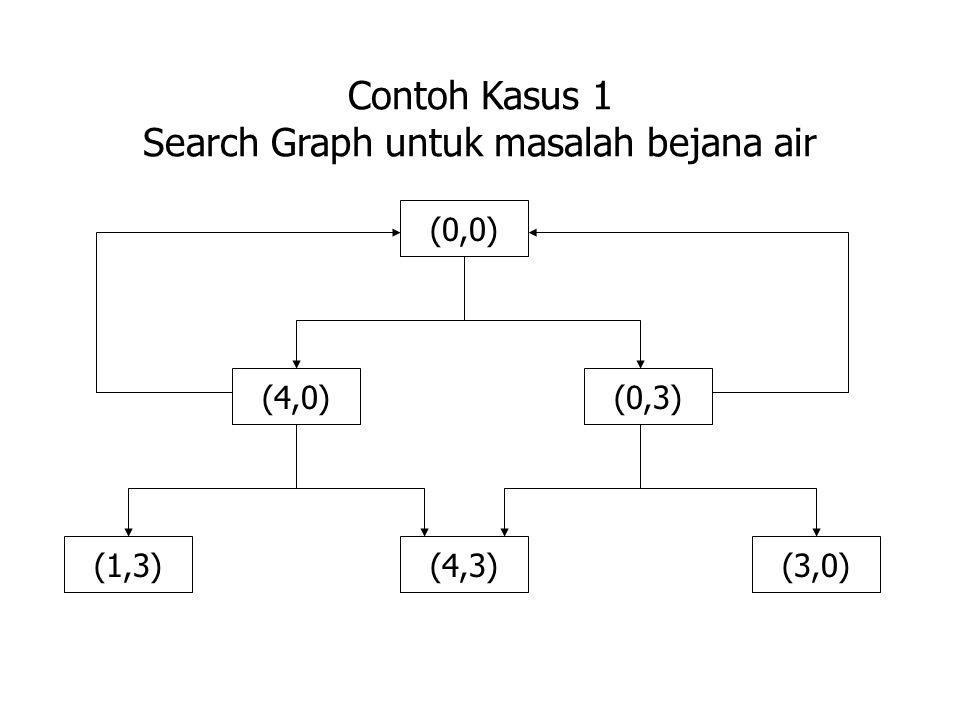 Contoh Kasus 1 Search Graph untuk masalah bejana air
