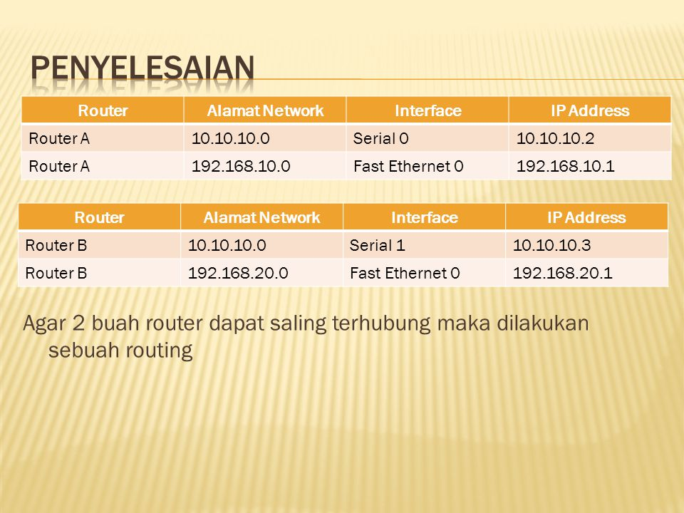 Penyelesaian Router. Alamat Network. Interface. IP Address. Router A. 10.10.10.0. Serial 0. 10.10.10.2.
