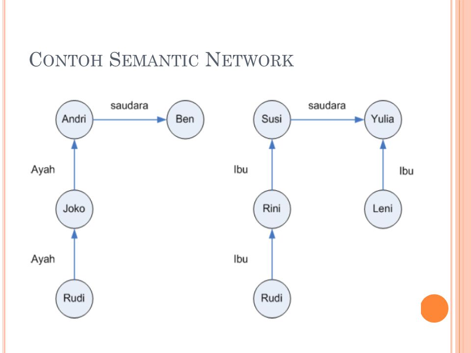Contoh Semantic Network