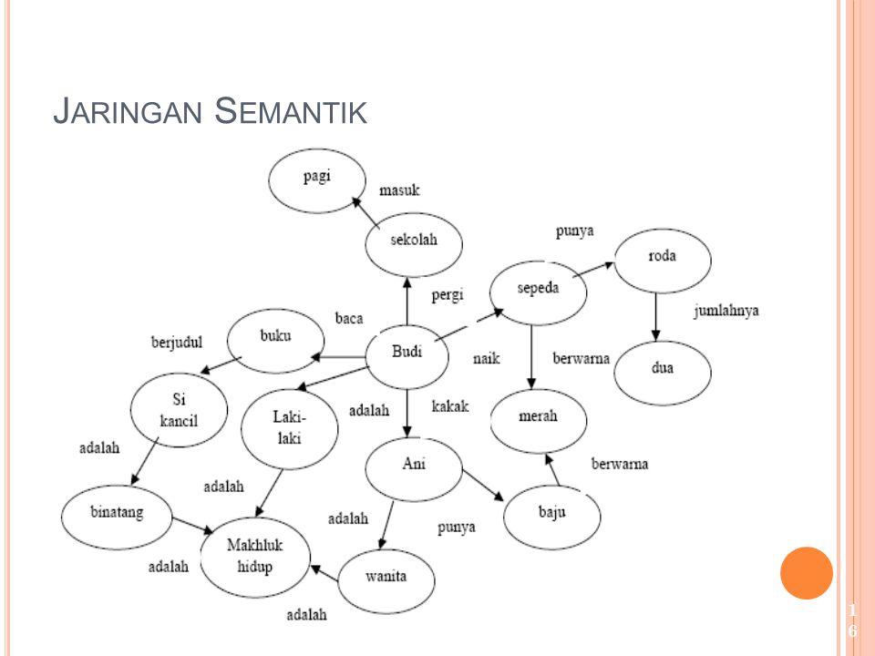 Jaringan Semantik bentuk representasi tertua