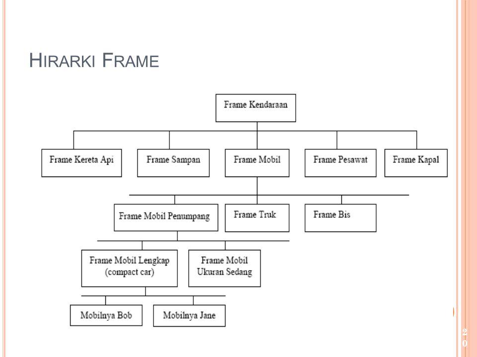 Hirarki Frame bentuk representasi tertua