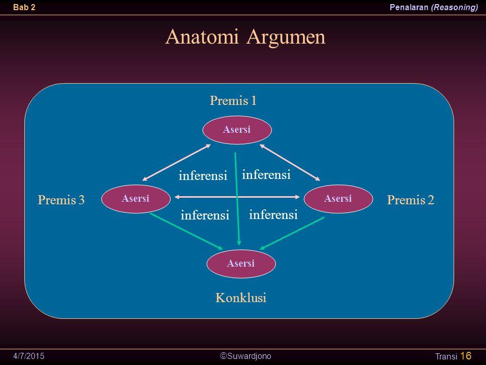 Anatomi Argumen Premis 1 inferensi inferensi Premis 3 Premis 2