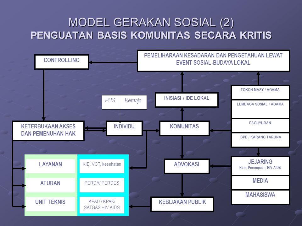 MODEL GERAKAN SOSIAL (2) PENGUATAN BASIS KOMUNITAS SECARA KRITIS