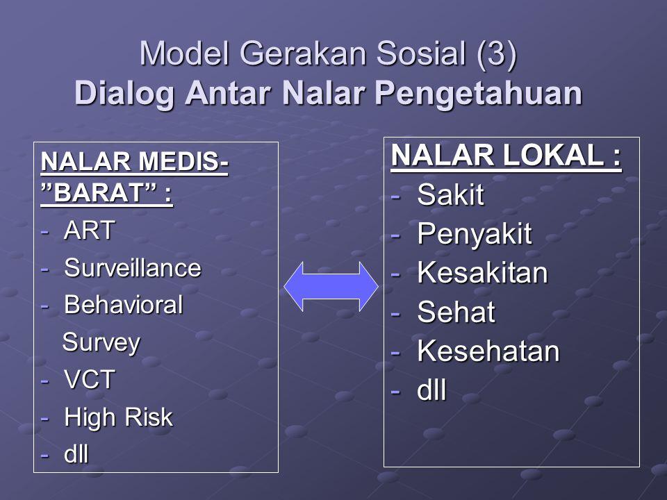 Model Gerakan Sosial (3) Dialog Antar Nalar Pengetahuan