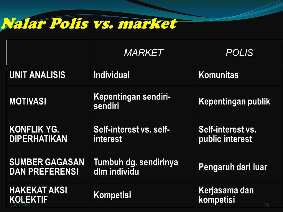 Nalar Polis vs. market MARKET POLIS UNIT ANALISIS Individual Komunitas