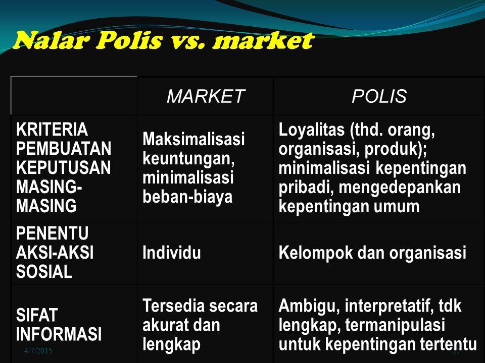 Nalar Polis vs. market MARKET POLIS