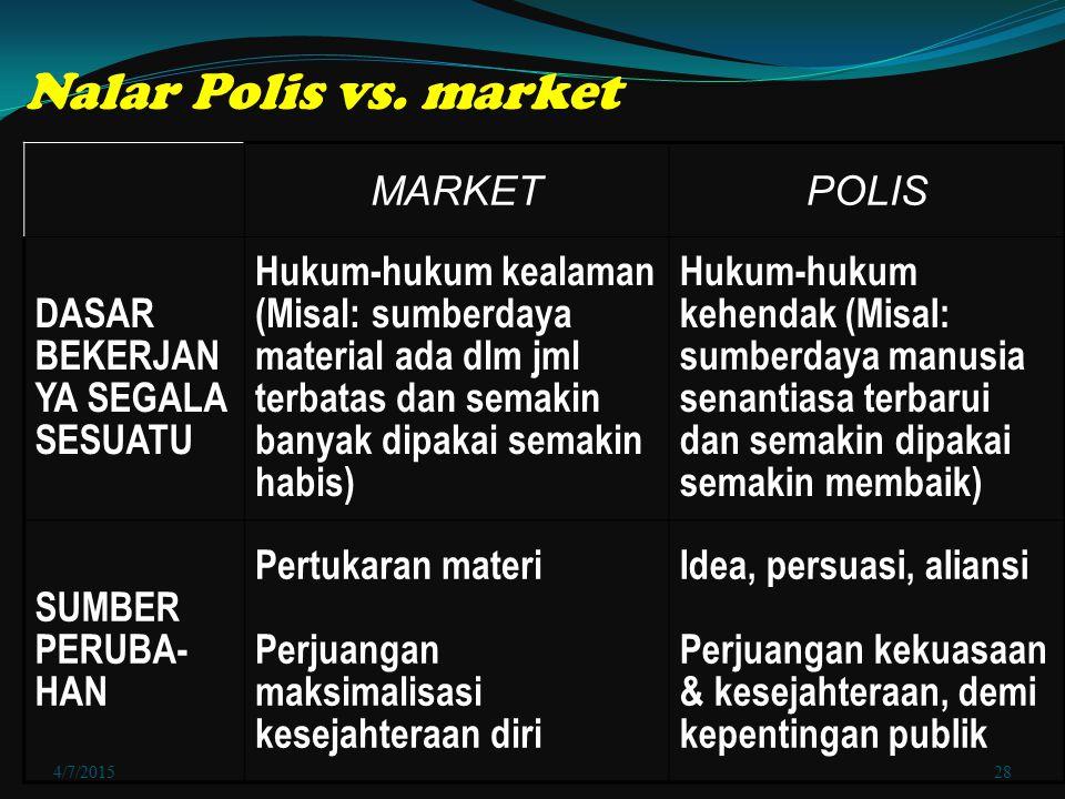 Nalar Polis vs. market MARKET POLIS DASAR BEKERJANYA SEGALA SESUATU