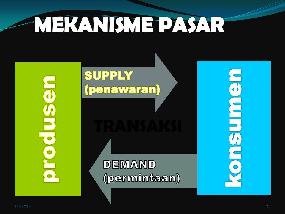 MEKANISME PASAR konsumen produsen TRANSAKSI SUPPLY (penawaran) DEMAND