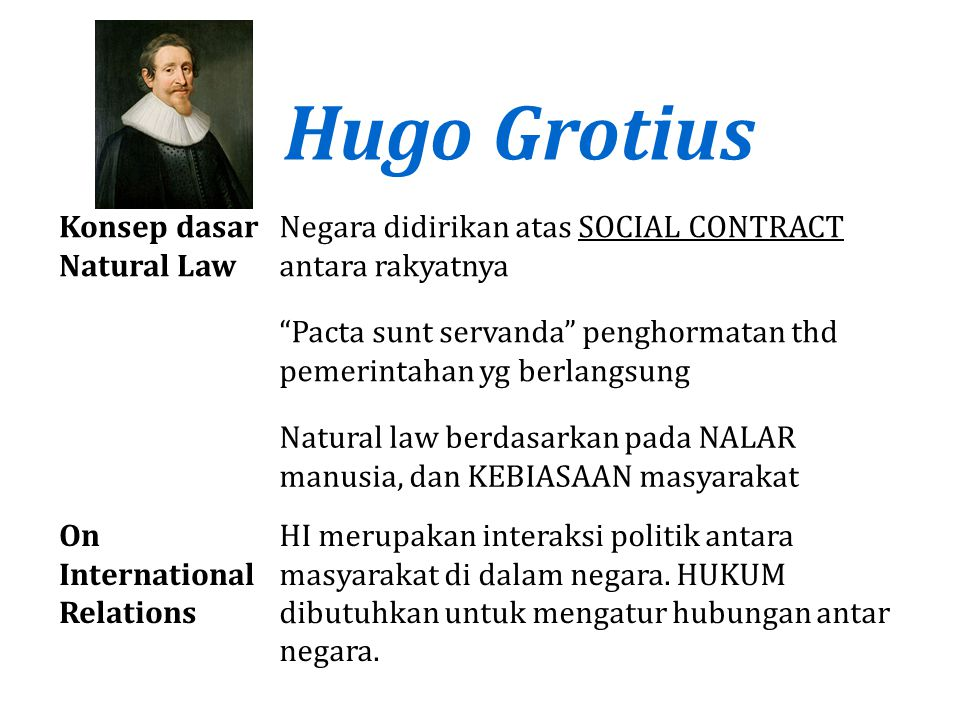 Hugo Grotius Konsep dasar Natural Law