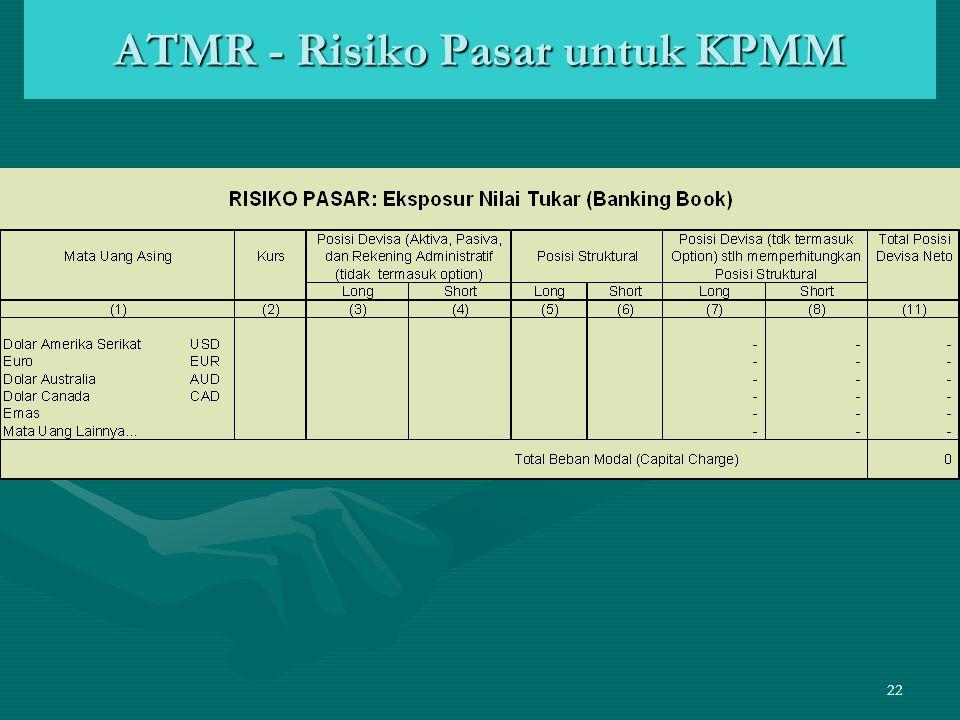 ATMR - Risiko Pasar untuk KPMM
