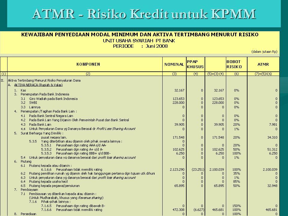 ATMR - Risiko Kredit untuk KPMM
