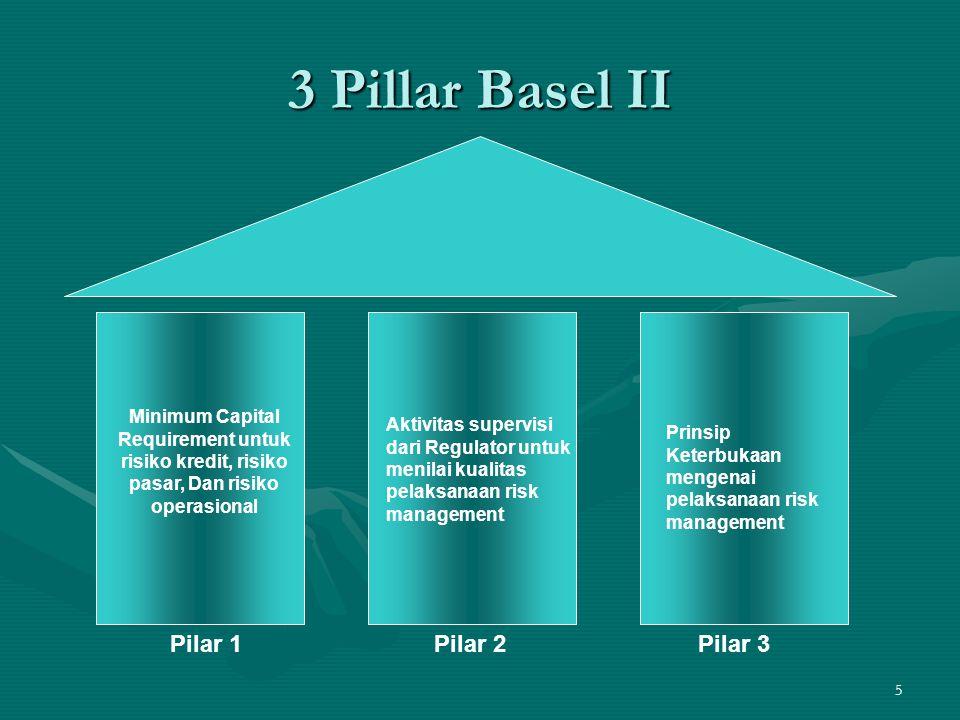 3 Pillar Basel II Pilar 1 Pilar 2 Pilar 3
