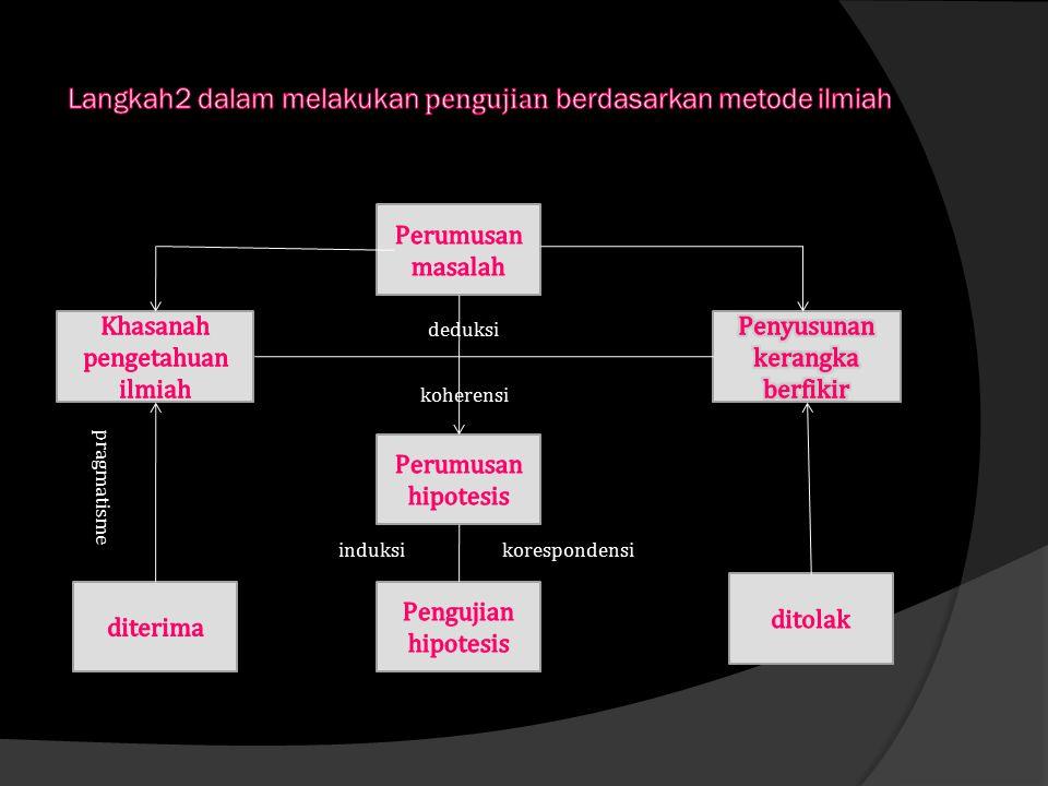 Langkah2 dalam melakukan pengujian berdasarkan metode ilmiah