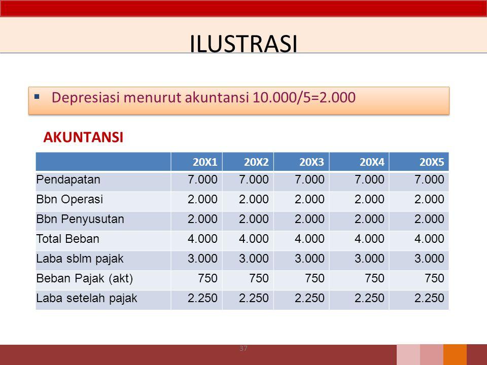 ILUSTRASI Depresiasi menurut akuntansi 10.000/5=2.000 AKUNTANSI 20X1