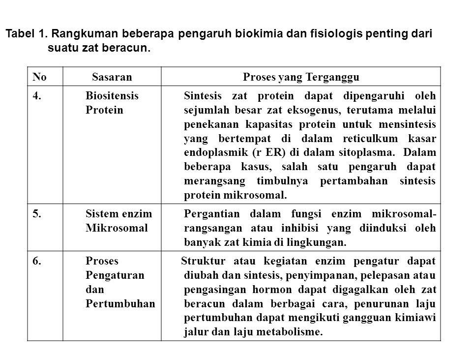 Tabel 1. Rangkuman beberapa pengaruh biokimia dan fisiologis penting dari