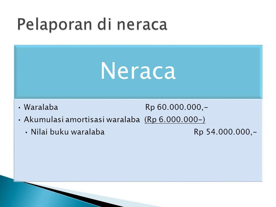 Neraca Pelaporan di neraca Waralaba Rp 60.000.000,-