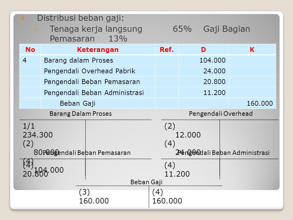 Distribusi beban gaji:
