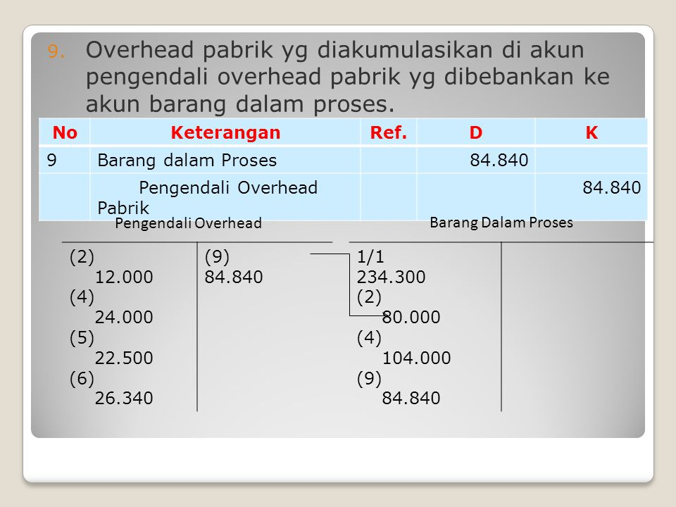 Overhead pabrik yg diakumulasikan di akun pengendali overhead pabrik yg dibebankan ke akun barang dalam proses.