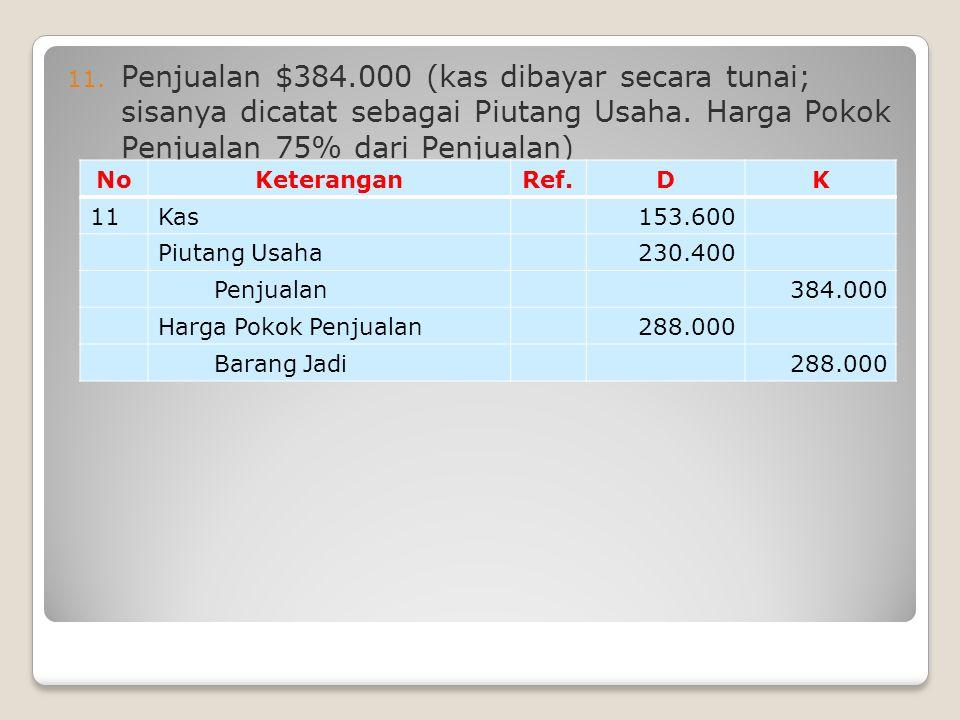 Penjualan $384.000 (kas dibayar secara tunai; sisanya dicatat sebagai Piutang Usaha. Harga Pokok Penjualan 75% dari Penjualan)