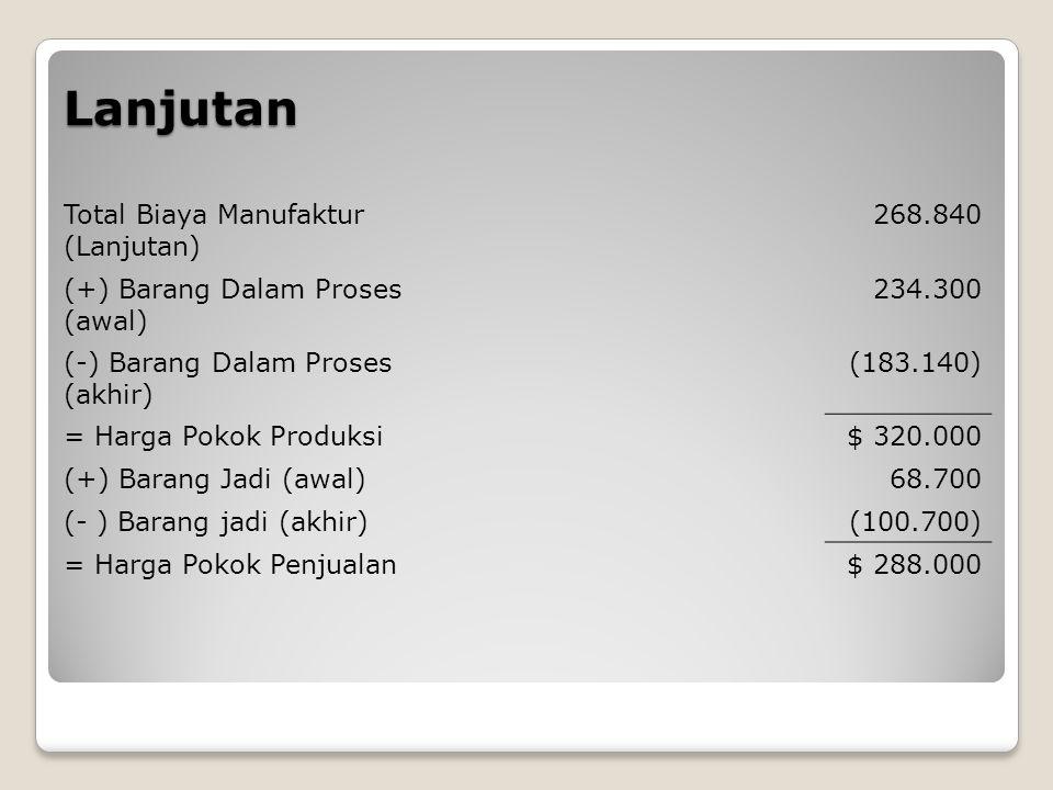 Lanjutan Total Biaya Manufaktur (Lanjutan) 268.840