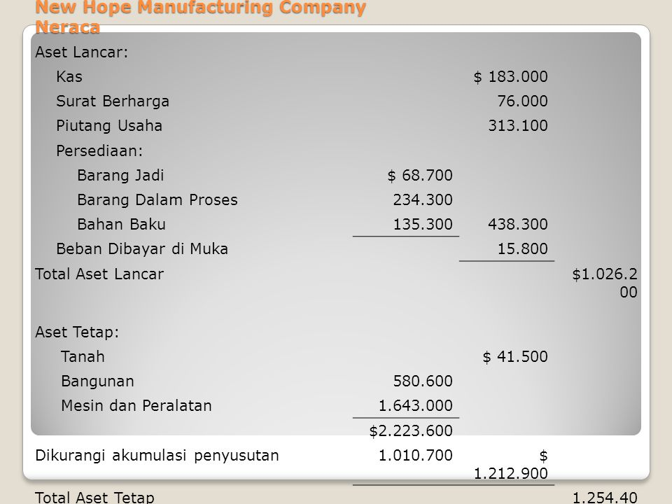 New Hope Manufacturing Company Neraca