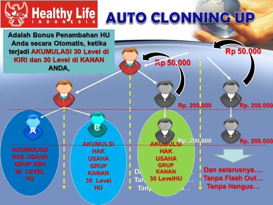 AUTO CLONNING UP C A Rp 50.000 Rp 50.000
