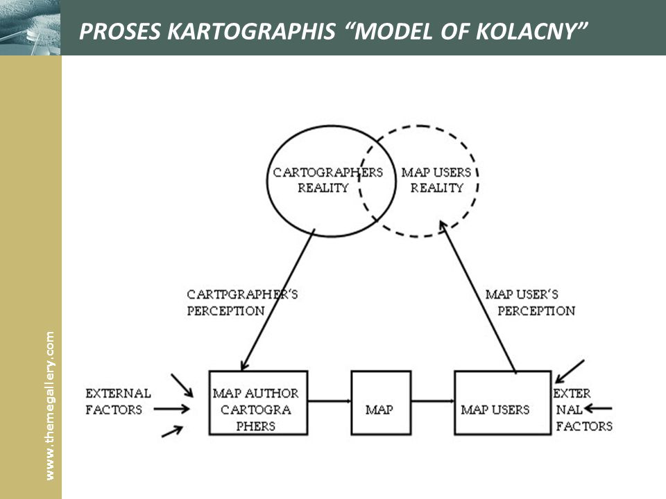 PROSES KARTOGRAPHIS MODEL OF KOLACNY