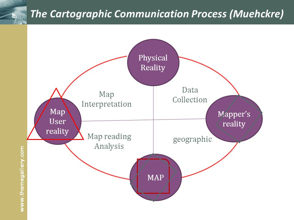 The Cartographic Communication Process (Muehckre)