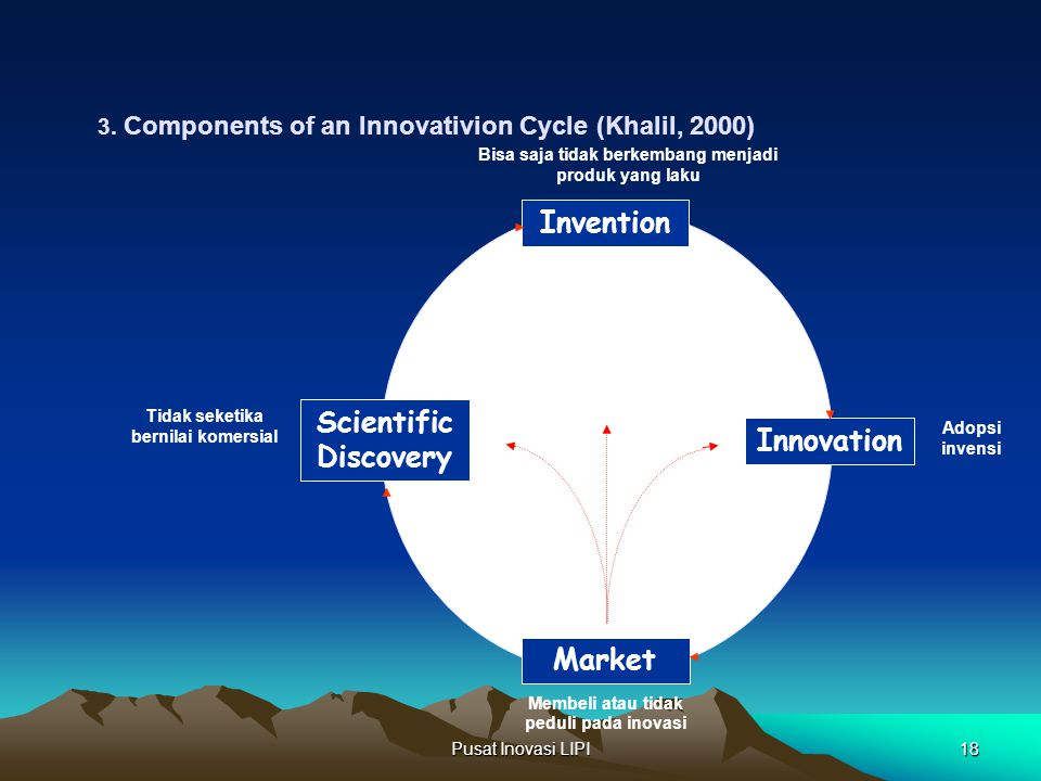 Invention Scientific Discovery Innovation Market