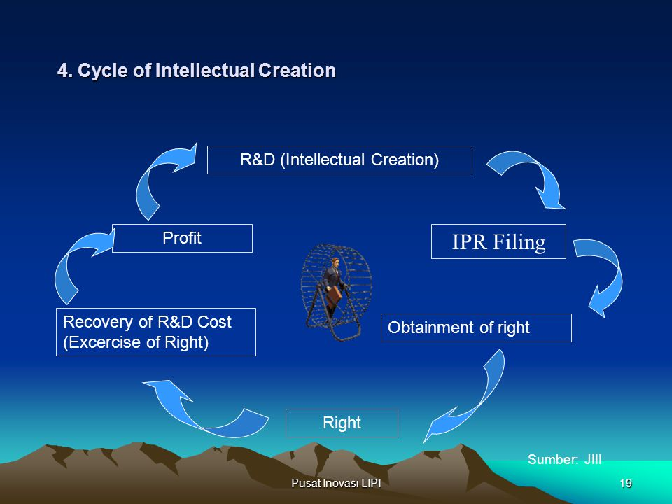 4. Cycle of Intellectual Creation