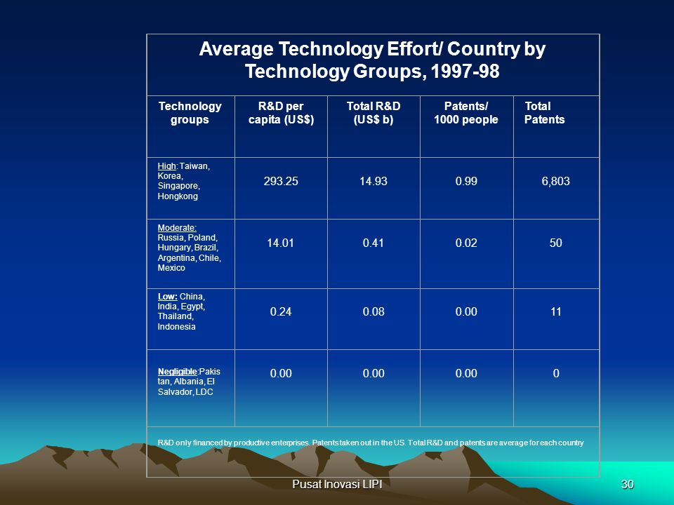 Average Technology Effort/ Country by Technology Groups, 1997-98
