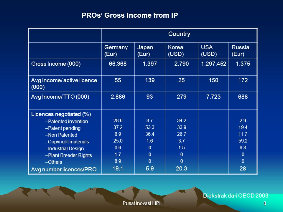 PROs' Gross Income from IP
