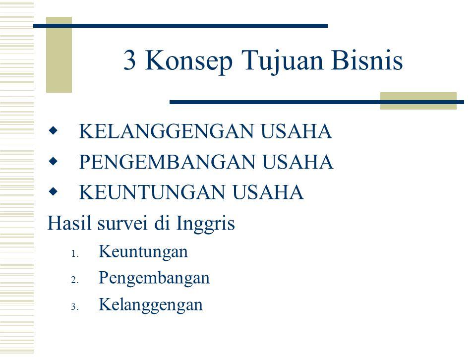 3 Konsep Tujuan Bisnis KELANGGENGAN USAHA PENGEMBANGAN USAHA