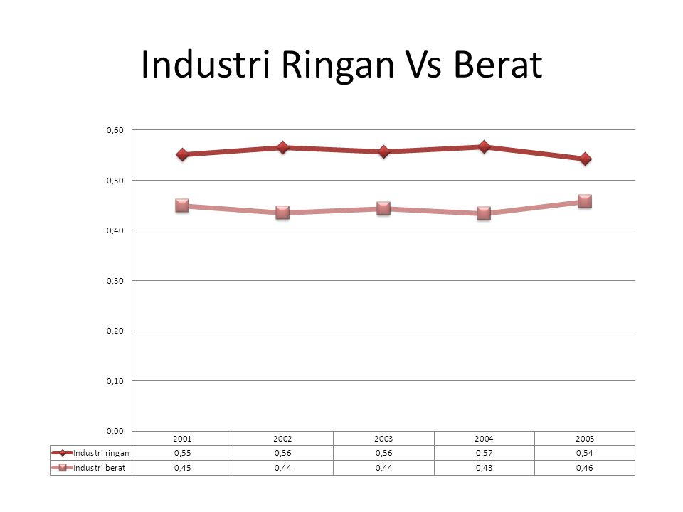 Industri Ringan Vs Berat
