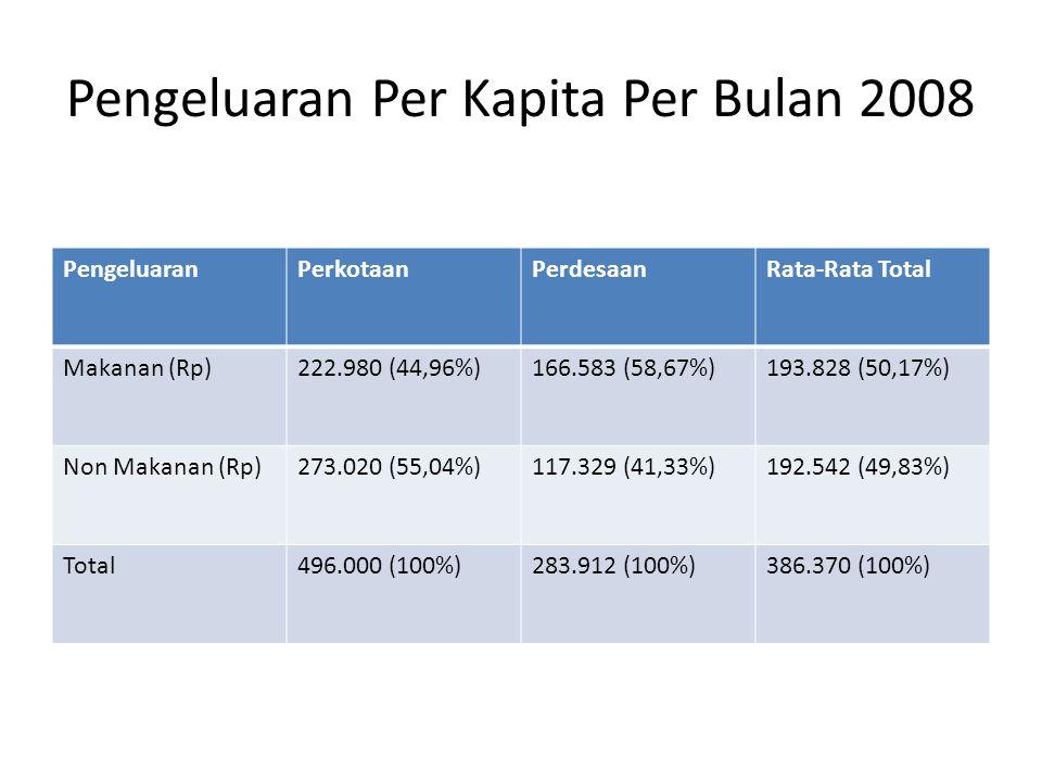 Pengeluaran Per Kapita Per Bulan 2008