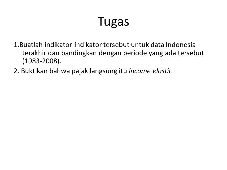 Tugas 1.Buatlah indikator-indikator tersebut untuk data Indonesia terakhir dan bandingkan dengan periode yang ada tersebut (1983-2008).