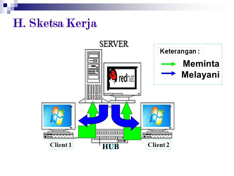 H. Sketsa Kerja Meminta Melayani Keterangan : Client 1 Client 2 HUB