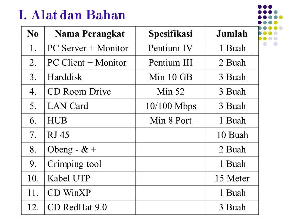 I. Alat dan Bahan No Nama Perangkat Spesifikasi Jumlah 1.