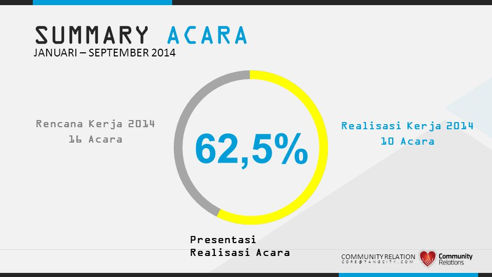 62,5% SUMMARY ACARA JANUARI – SEPTEMBER 2014 Rencana Kerja 2014