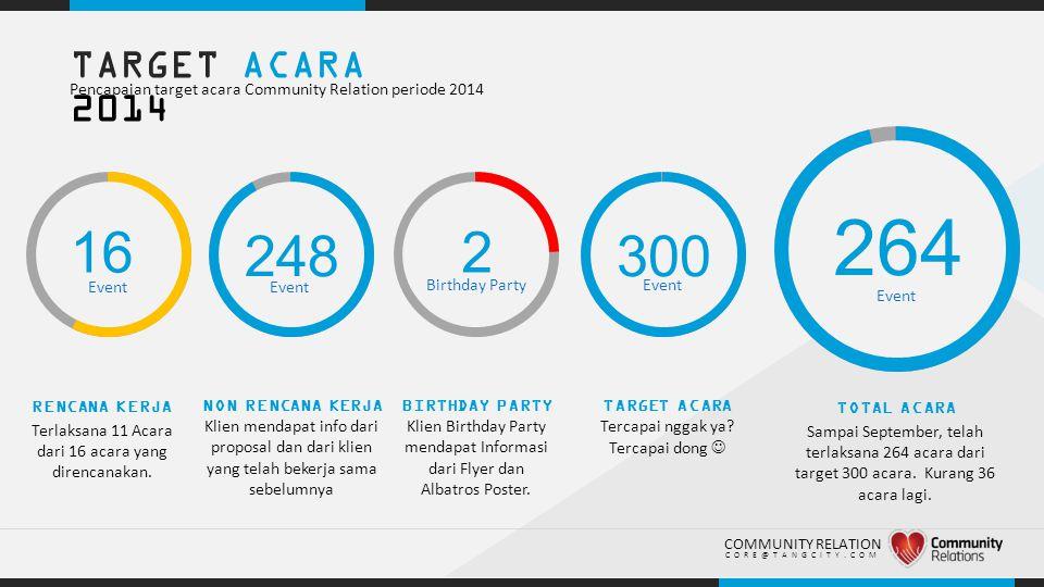 TARGET ACARA 2014 Pencapaian target acara Community Relation periode 2014. 264. 16. 248. 2. 300.