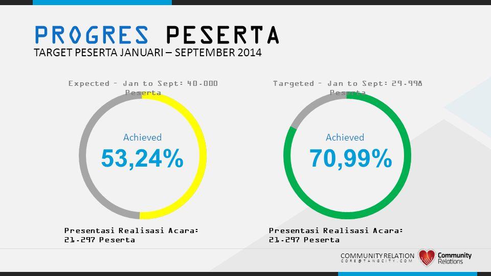 PROGRES PESERTA 53,24% 70,99% TARGET PESERTA JANUARI – SEPTEMBER 2014
