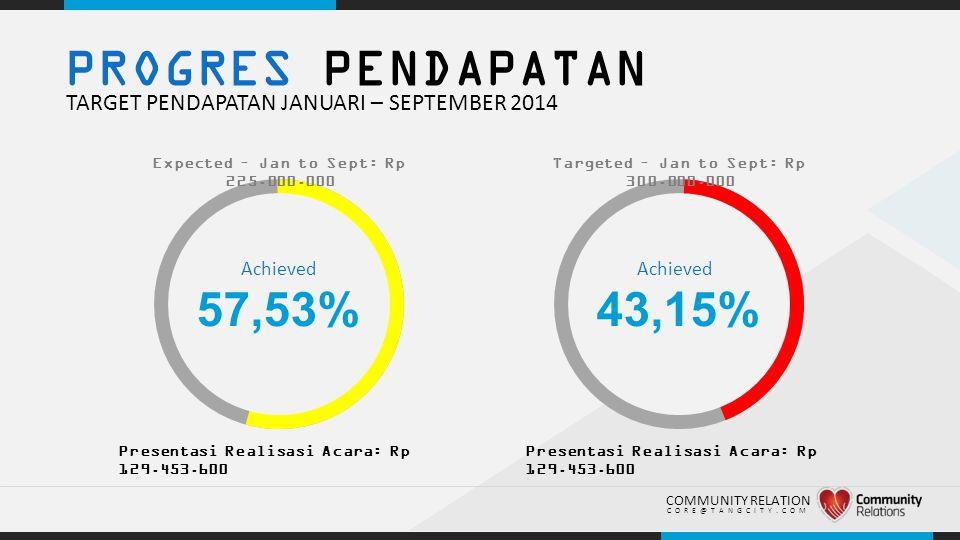 PROGRES PENDAPATAN TARGET PENDAPATAN JANUARI – SEPTEMBER 2014. Expected – Jan to Sept: Rp 225.000.000.